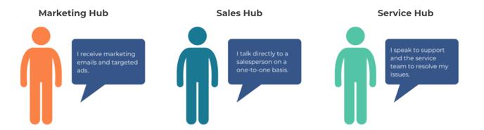 HubSpot Marketing Contacts