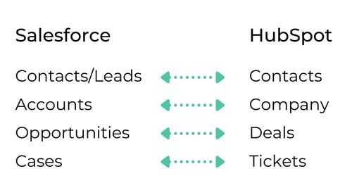 Terminology Salesforce vs HubSpot